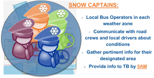 Snow Captains Graphic